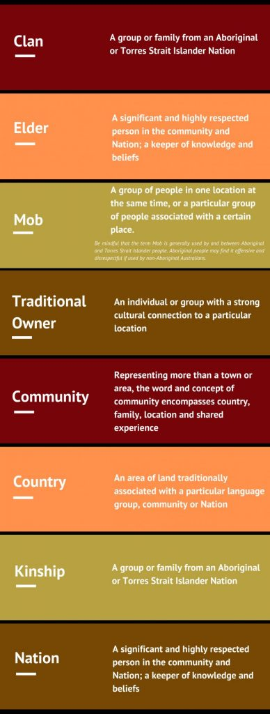 An infographic with Aboriginal and Torres Strait Islander people terminology