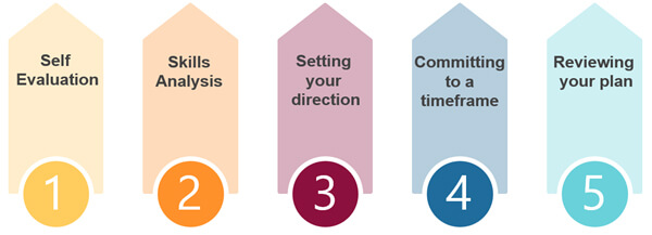 5 steps of career planning Self Evaluation, Skills Analysis, Setting your direction, committing to a timeframe and reviewing your plan